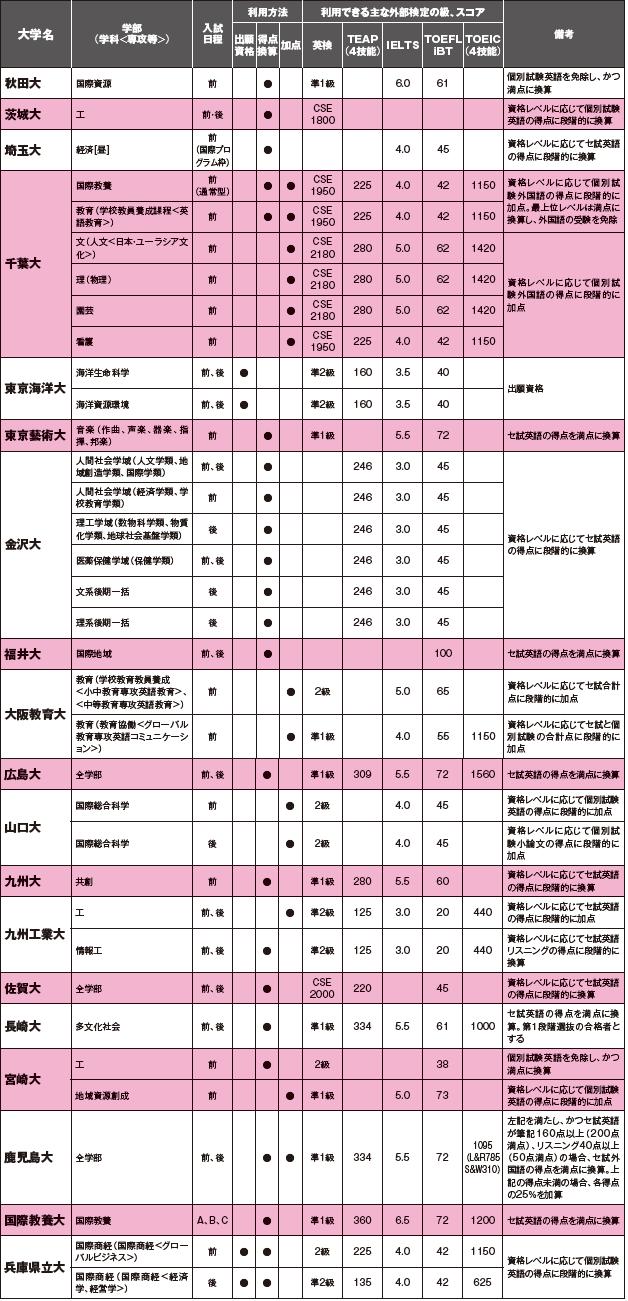 日程 大学 国 公立 入試